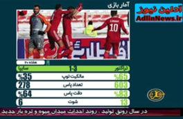 اخبار تراکتور و ماشین سازی تا پایان هفته بیستم لیگ برتر