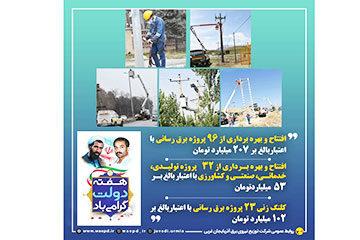بهره برداری از ۱۲۸ پروژه شرکت توزیع برق آذربایجان غربی با اعتباری بالغ بر ۲۶۰۰ میلیارد ریال
